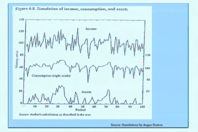 Banerjee & Duflo: 14.73 Lecture 15 — Risk and Insurance